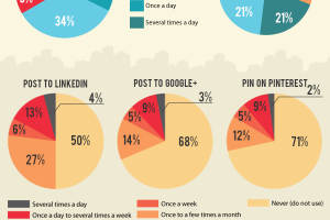 How Much Do Small Businesses Spend on Social Media?